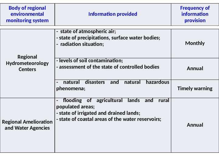 Body of regional environmental monitoring system Information provided Frequency of information provision Regional Hydrometeorology