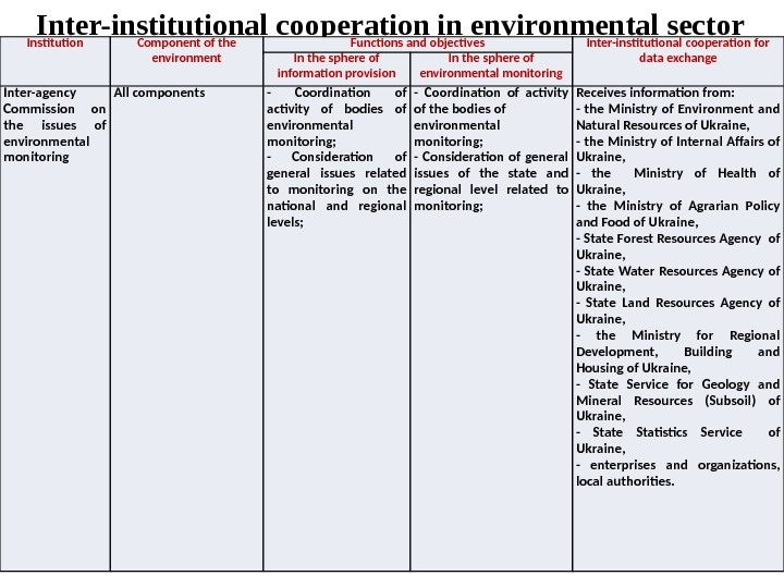 Inter-institutional cooperation in environmental sector Institution Component of the environment Functions and objectives Inter-institutional
