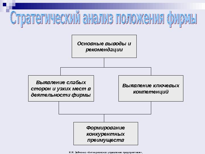 Лекции по управлению затратами зайченков