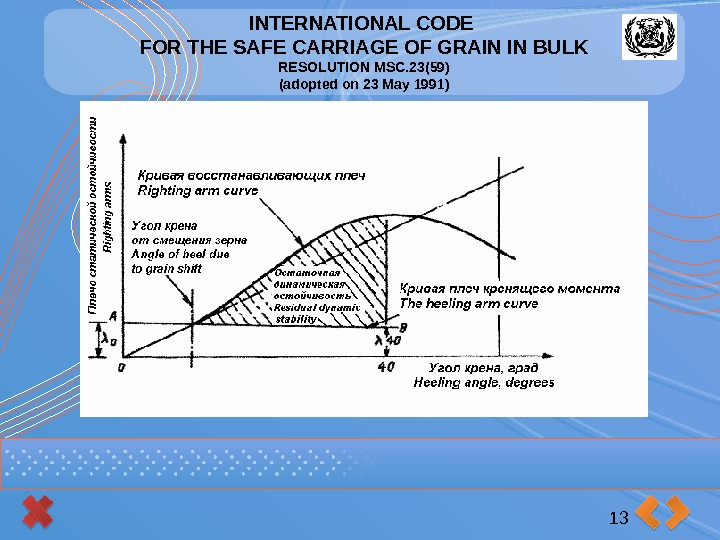 INTERNATIONAL CODE FOR THE SAFE CARRIAGE OF GRAIN IN BULK RESOLUTION MSC. 23(59) (adopted
