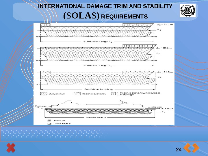 INTERNATIONAL DAMAGE TRIM AND STABILITY (SOLAS) REQUIREMENTS 24