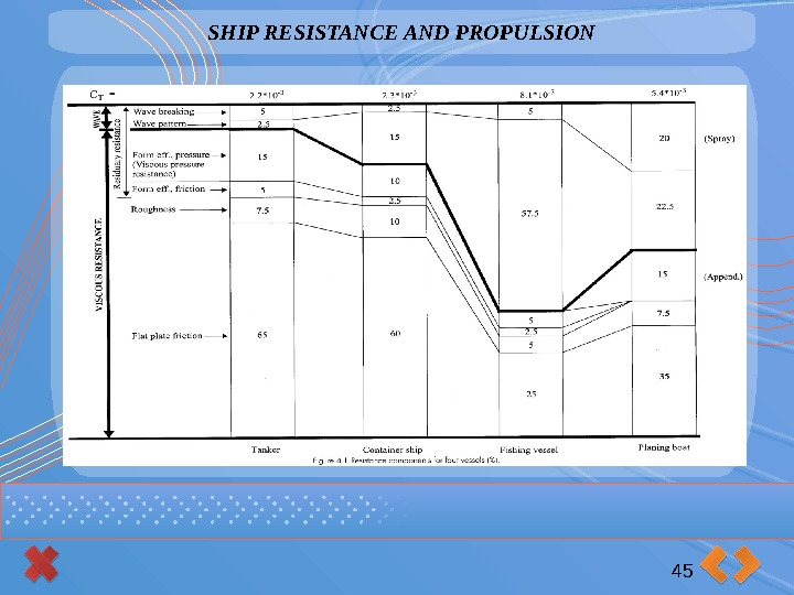 SHIP RESISTANCE AND PROPULSION 45