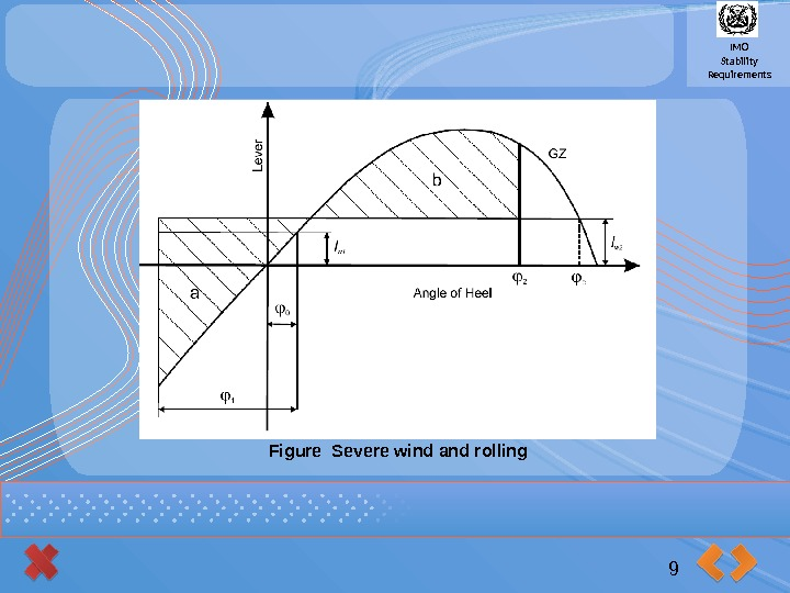 IMO Stability Requirements 9 Figure Severe wind and rolling