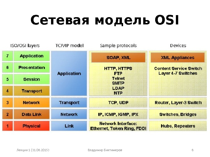 osi model According to the osi model, the session layer is where connections are established, managed, and torn down for connection-oriented network protocols, understanding how the session layer works, and what symptoms would help you identify when it's not working, is an important part of your job as a network administrator.