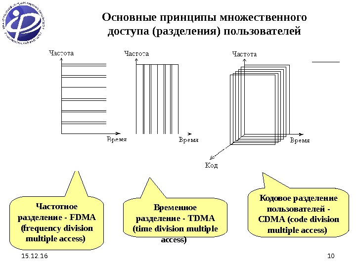 15. 12. 16 10 Частотное разделение - FDMA (frequency division multiple access) Временное разделение