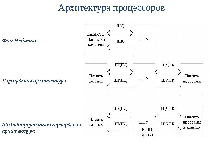 Гарвардская Архитектура Микропроцессора- Шпаргалка