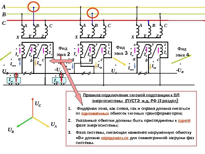 электронная защита фидеров контактной сети