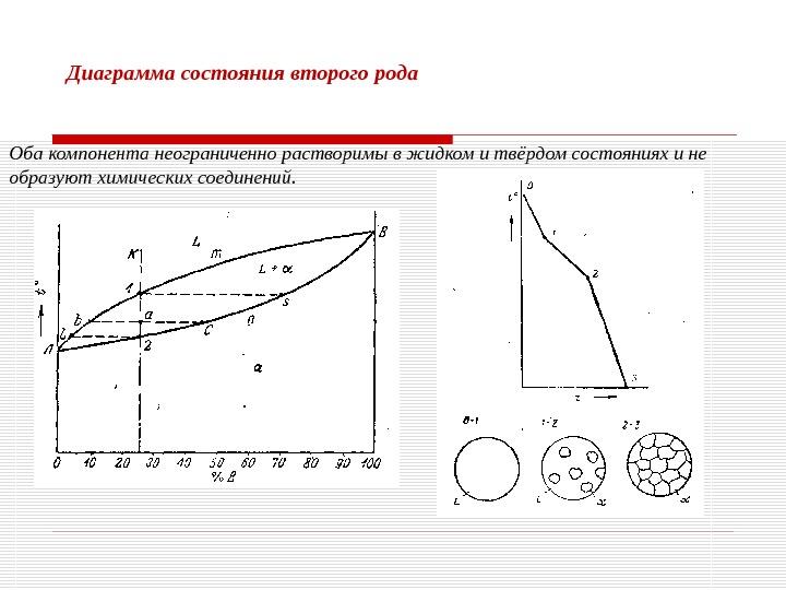 Диаграмма состояния в материаловедение