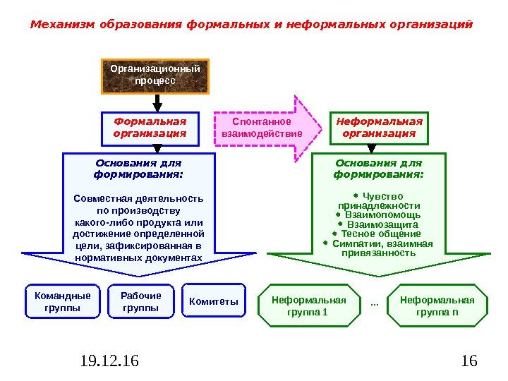Формальные и неформальные структуры 1 формальные структуры 2 неформальные структуры специализация труда рост