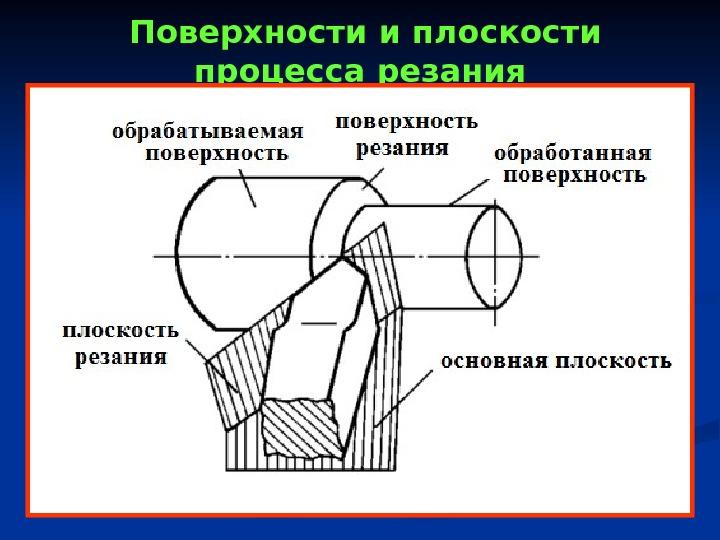 Поверхности и плоскости резца