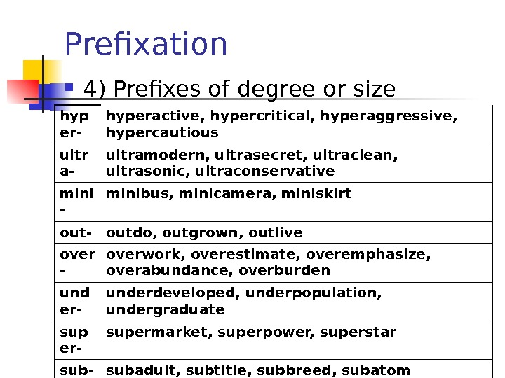 Prefixation 4) Prefixes of degree or size hyp er- hyperactive, hypercritical, hyperaggressive,  hypercautious