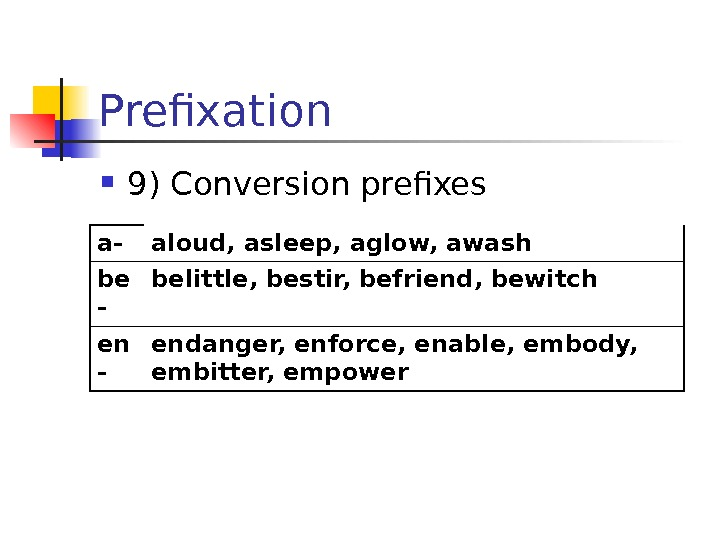 Prefixation 9) Conversion prefixes a- aloud, asleep, aglow, awash be - belittle, bestir, befriend,