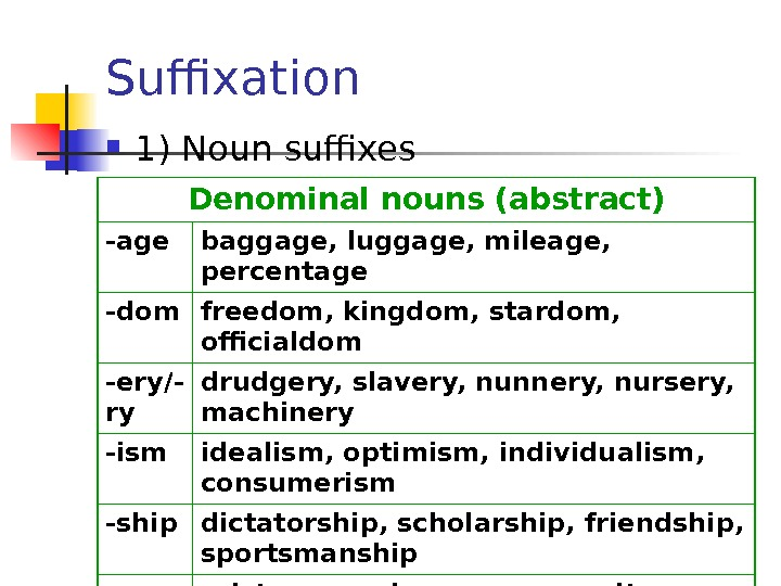 Suffixation  1) Noun suffixes Denominal nouns (abstract) - age baggage, luggage, mileage,
