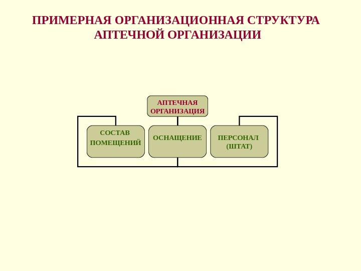Назначением помещениями с аптеки знакомство их производственными и