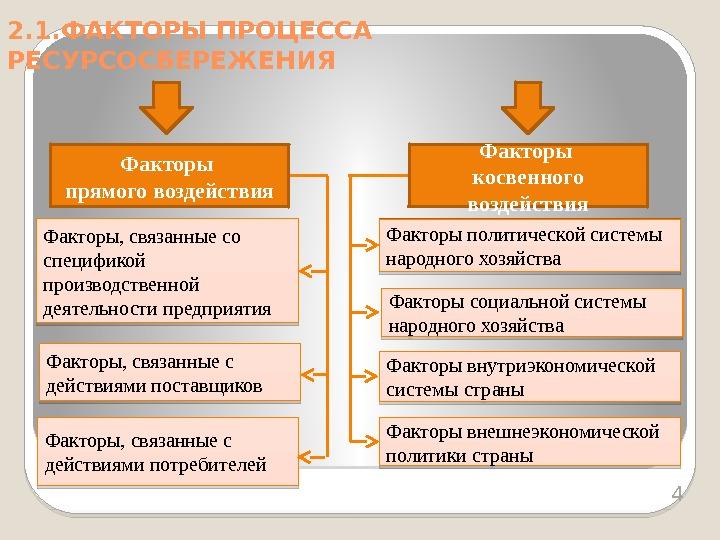 Факторы связанные с социальной работой
