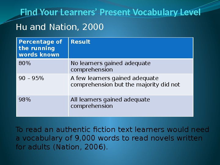 Find Your Learners' Present Vocabulary Level Hu and Nation, 2000 To read an authentic
