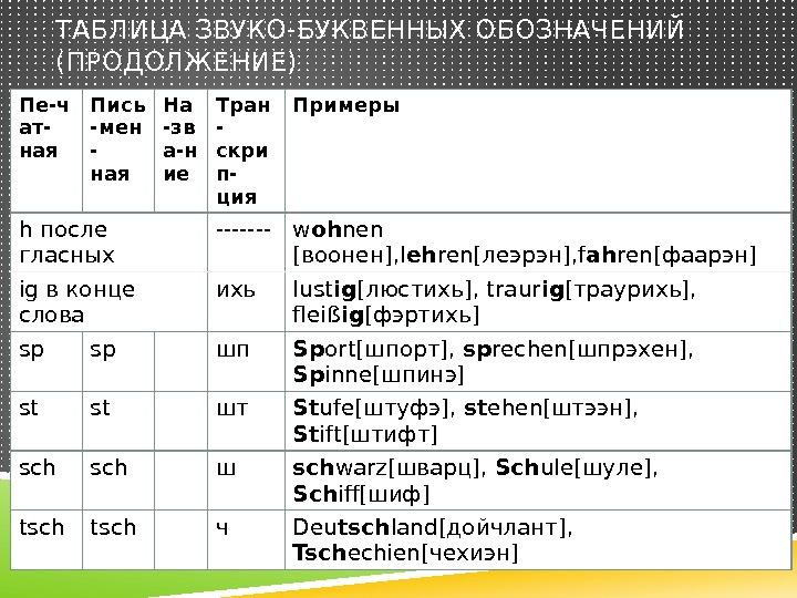 звукобуквенный анализ таблица