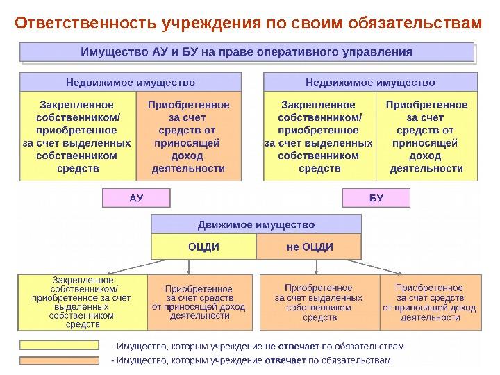 имущество автономных и бюджетных учреждений новые правила приготовить вкусный