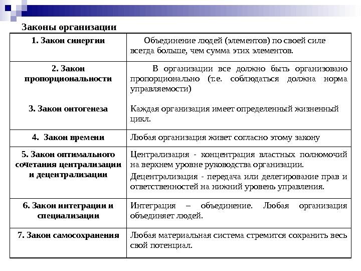 Ранхигс теория организации синергии шпаргалки закон