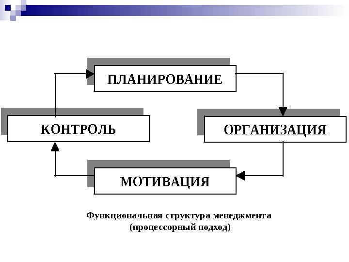 Функции управления обучением - Планирование; Мотивация ...