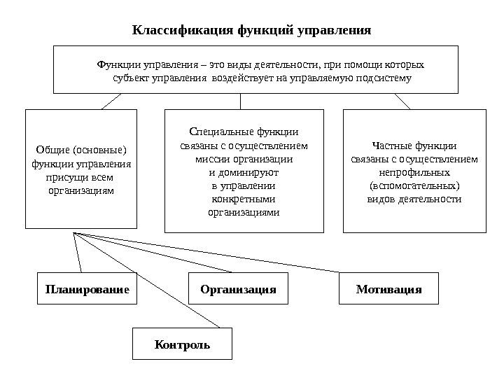 Функции управления предприятием схема