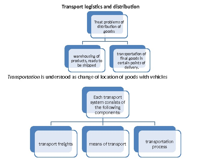 Transport logistics and distribution Treat problems of distribution of goods: warehousing of products, ready