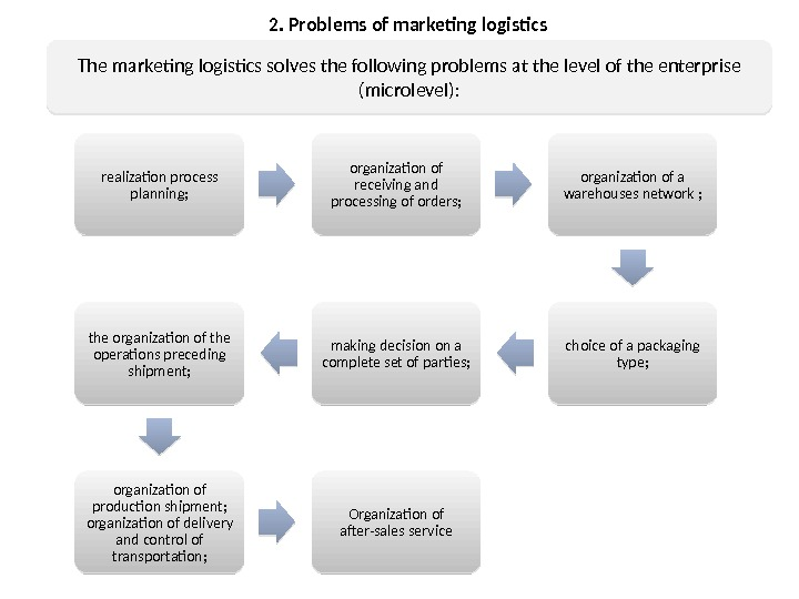 2. Problems of marketing logistics The marketing logistics solves the following problems at the