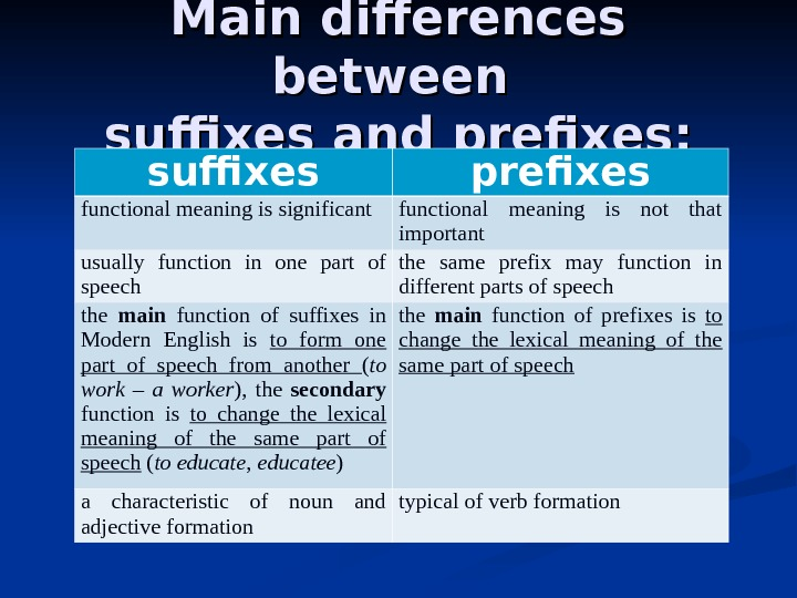 Main differences between suffixes and prefixes: suffixes prefixes functional meaning is significant functional meaning