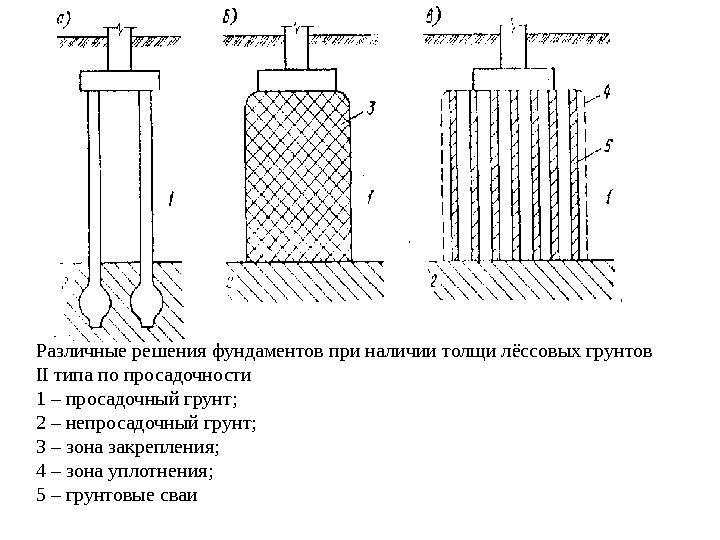 фундаменты на просасадочных грунтах первого типа побережье Мертвого