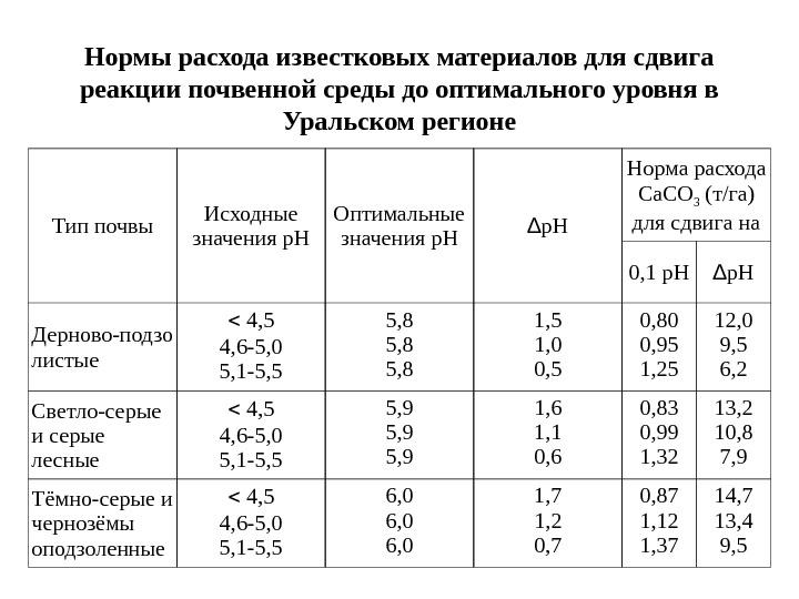 известь норма расхода на 1м2