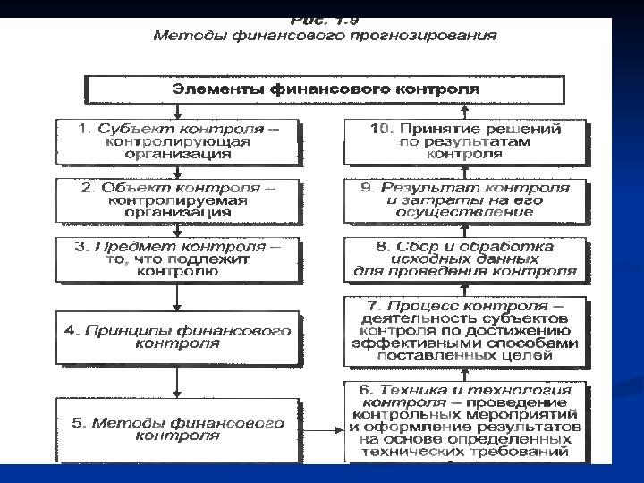 Финансовый план является документом, отражающим способ достижения этих целей и связь с рис12 этапы финансового