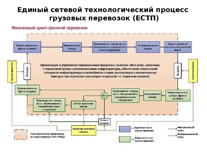Виды доставок и технологические схемы перевозки6