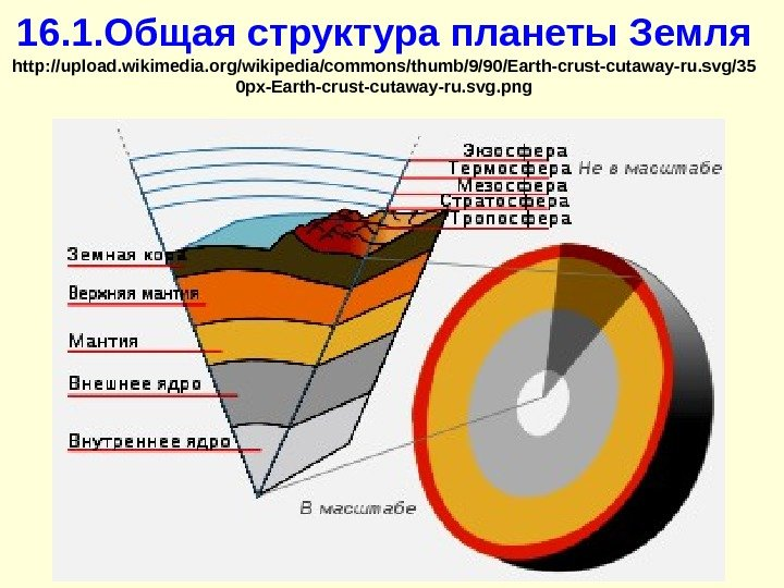 16. 1. Общая структура планеты Земля http: //upload. wikimedia. org/wikipedia/commons/thumb/9/90/Earth-crust-cutaway-ru. svg/35 0 px-Earth-crust-cutaway-ru. svg.