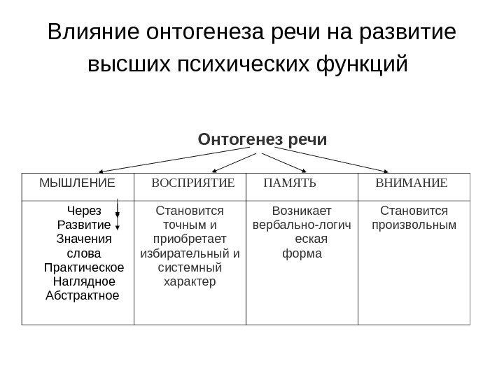 онтогенез речевого развития в таблице