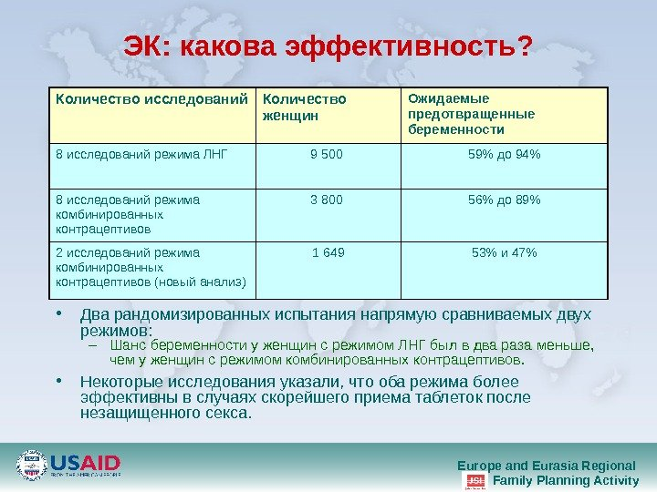 Europe and Eurasia Regional Family Planning Activity. ЭК :  какова эффективность ?  • Два