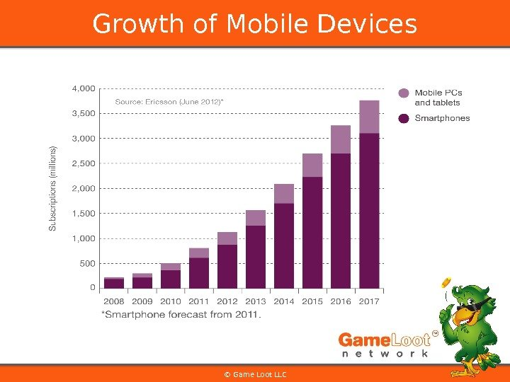 © Game Loot LLCGrowth of Mobile Devices