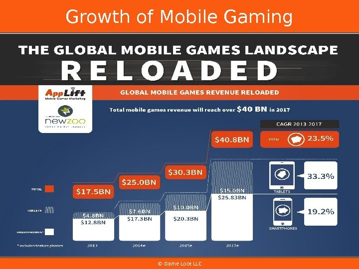 © Game Loot LLCGrowth of Mobile Gaming