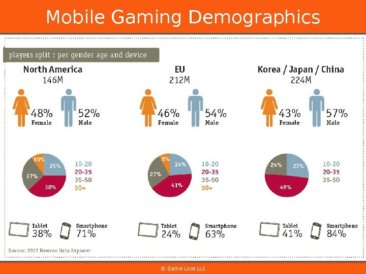 © Game Loot LLCMobile Gaming Demographics