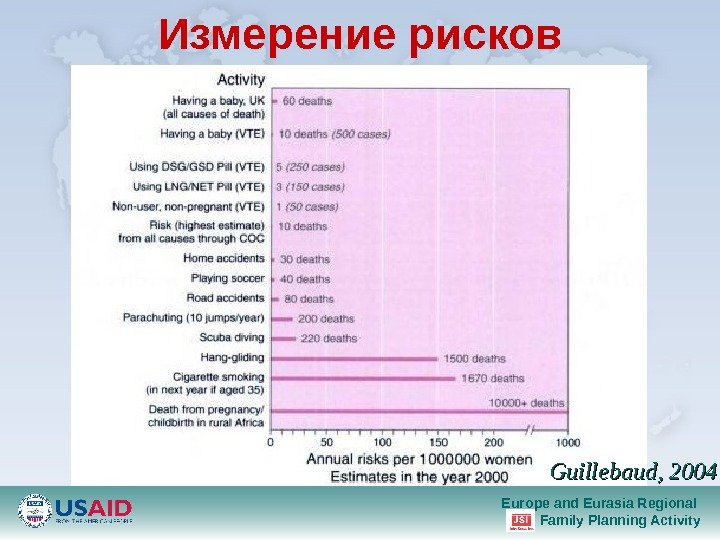 Europe and Eurasia Regional Family Planning Activity Guillebaud, 2004 Измерение рисков