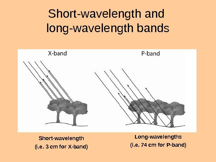 Short-wavelength and long-wavelength bands Short-wavelength (i. e. 3 cm for X-band) Long-wavelengths (i. e. 74 cm