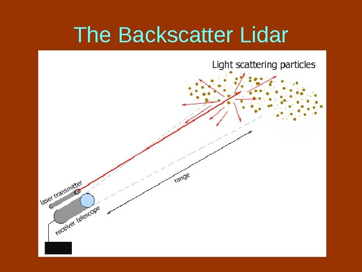 The Backscatter Lidar