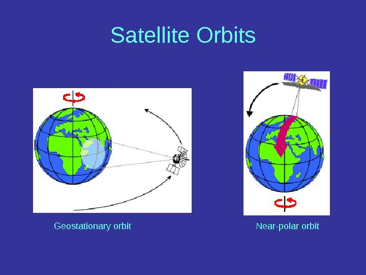 Satellite Orbits Geostationary orbit Near-polar orbit