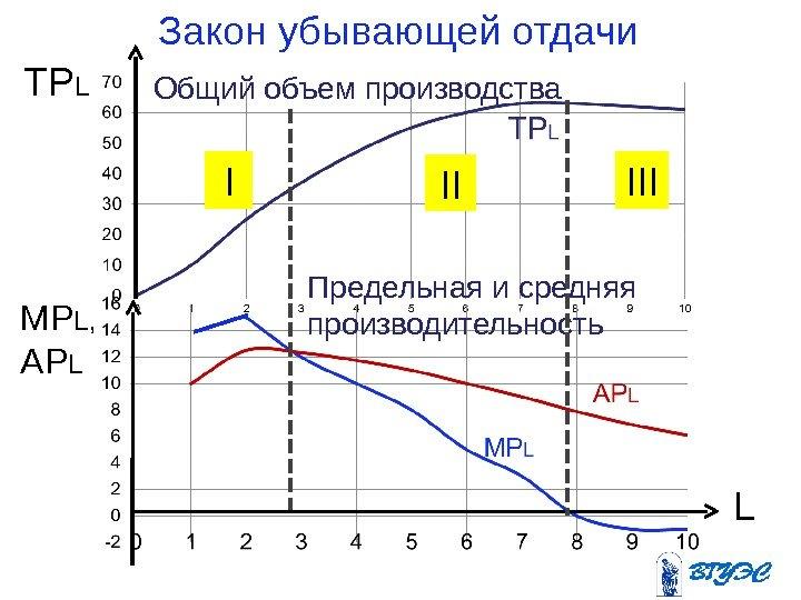Закон убывающей предельной производительности