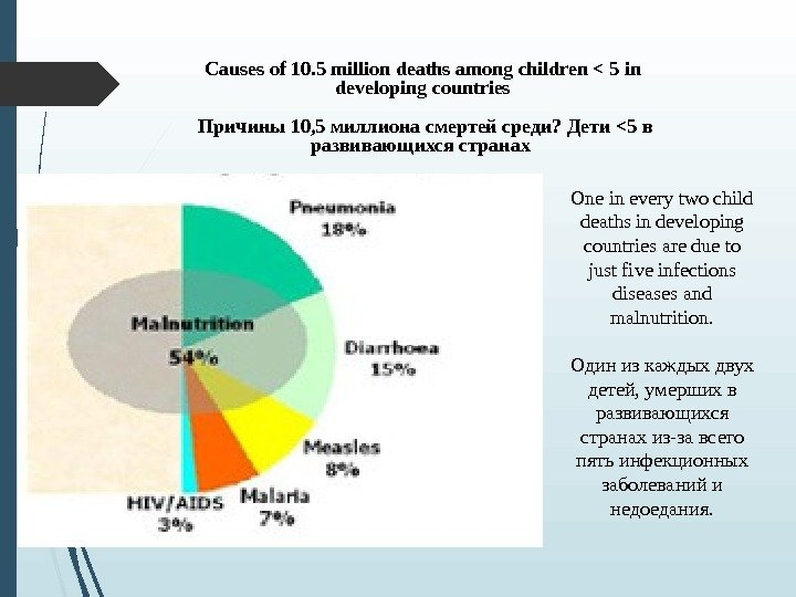 Causes of 10. 5 million deaths among children  5 in developing countries  Причины 10,