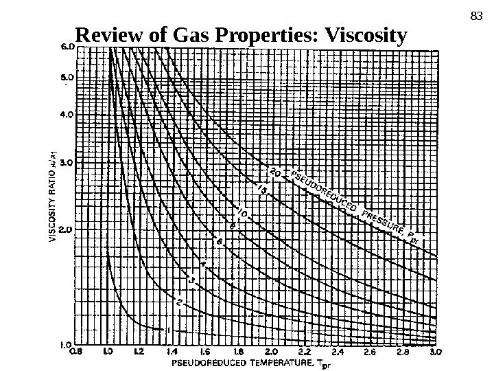 83 Review of Gas Properties:  Viscosity