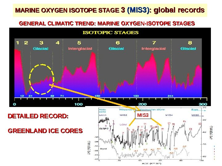 MARINE OXYGEN ISOTOPE STAGE 3 3 (MIS 3) : global records GENERAL CLIMATIC TREND: MARINE OXYGEN-ISOTOPE