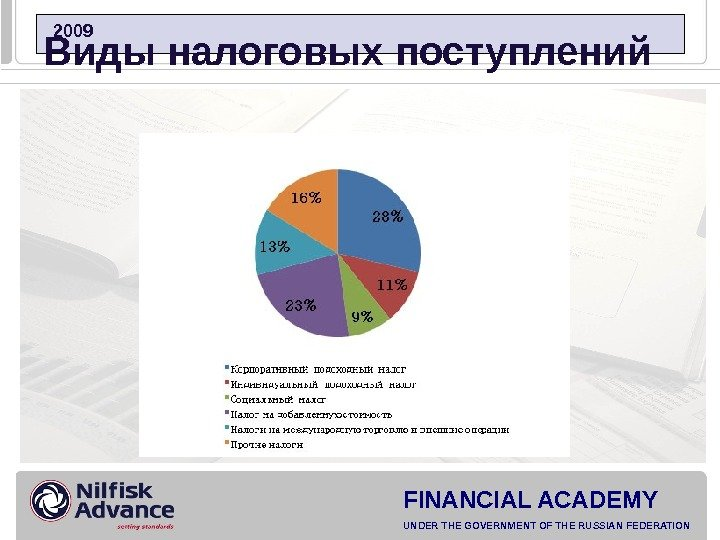 FINANCIAL ACADEMY UNDER THE GOVERNMENT OF THE RUSSIAN FEDERATION  2009 Виды налоговых поступлений