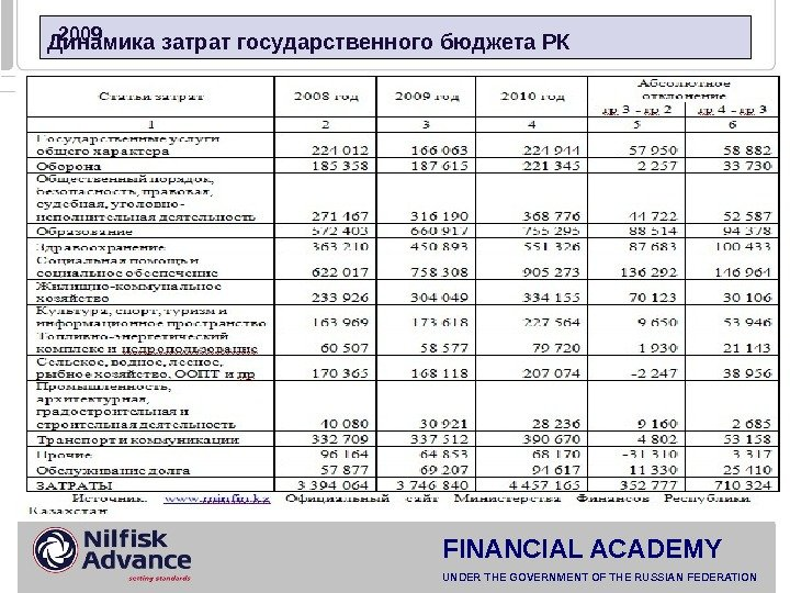 FINANCIAL ACADEMY UNDER THE GOVERNMENT OF THE RUSSIAN FEDERATION  2009 Динамика затрат государственного бюджета РК