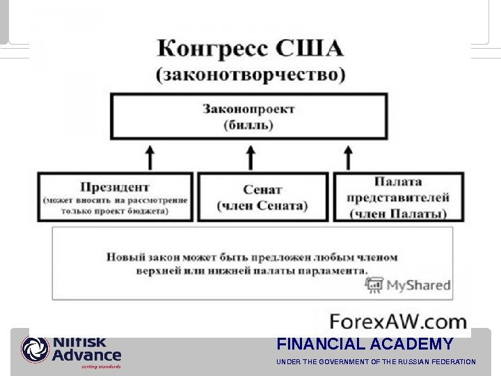 2009 FINANCIAL ACADEMY UNDER THE GOVERNMENT OF THE RUSSIAN FEDERATION