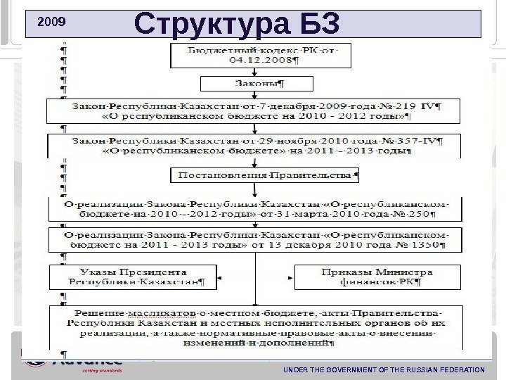 FINANCIAL ACADEMY UNDER THE GOVERNMENT OF THE RUSSIAN FEDERATION  2009   Структура БЗ